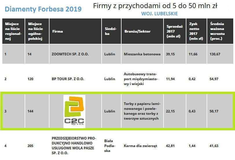 C2C sp. z o. o. table financial results awarded by Forbes Poland